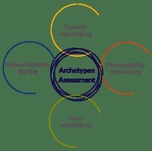 mynds Angebote rund ums Archetypen-Assessment