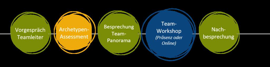 Team-Workshop Ablauf mynds